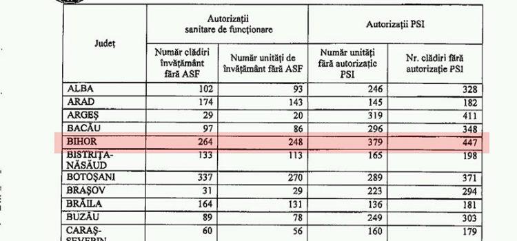 Situația unităților de învățământ din Bihor