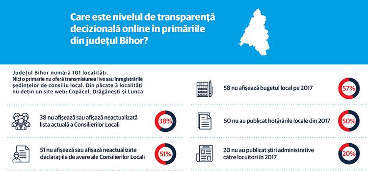 Transparența online în Administrația Publică Bihor