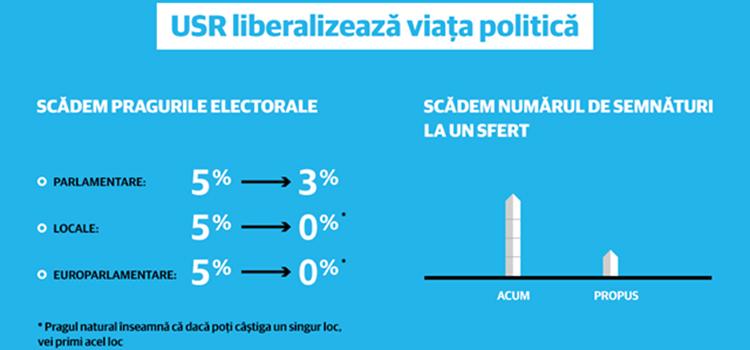 USR liberalizează viața politică